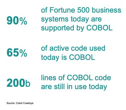 COBOL Application Modernization